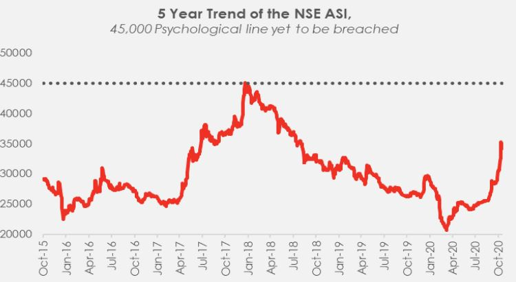 Can the Nigerian stock market sustain the recent rally Brandspurng1