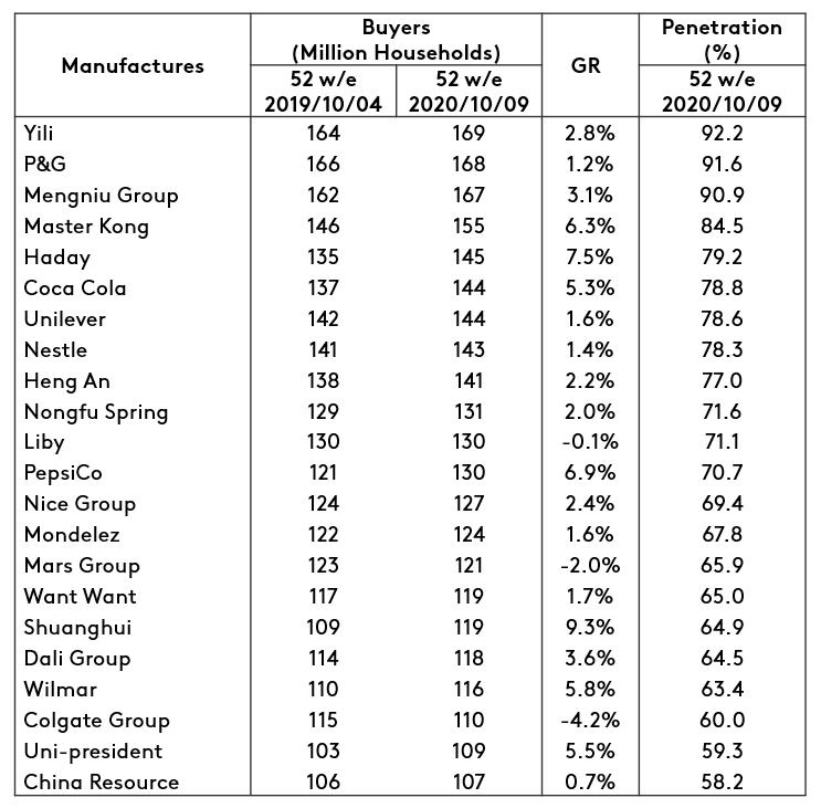 Chinese FMCG companies win 82 million new customers