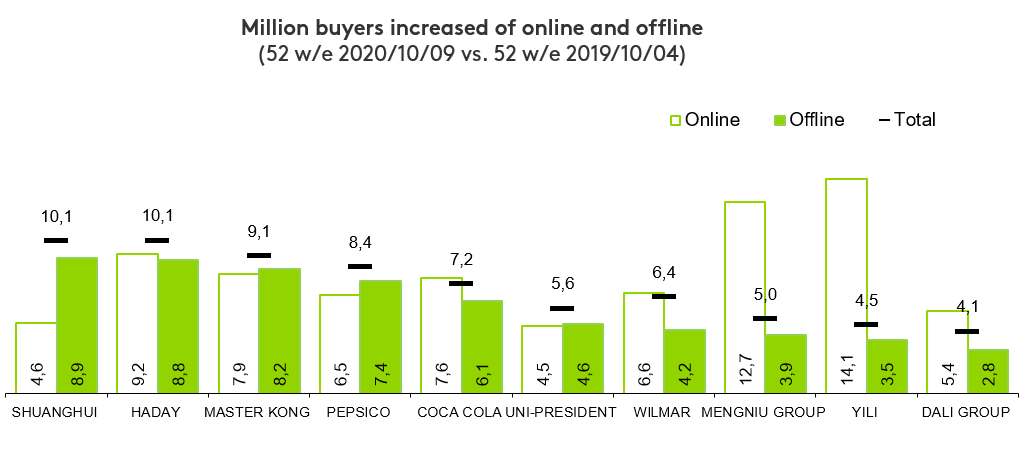 Chinese FMCG companies win 82 million new customers Brandspurng2