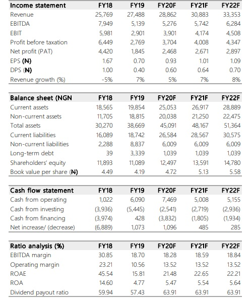 NASCON Allied Industries Plc: Cost optimisation strategy and FX gains boost bottom-line