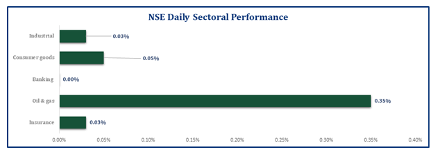 Equities Market Closed Positive...ASI Inches Up Marginally by 3bps Brandspurng