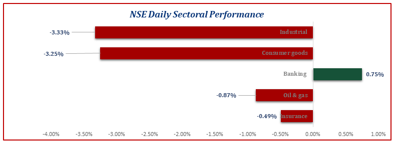 Equities Market Continues Loosing Streak for 3 Consecutive Trading Session Brandspurng