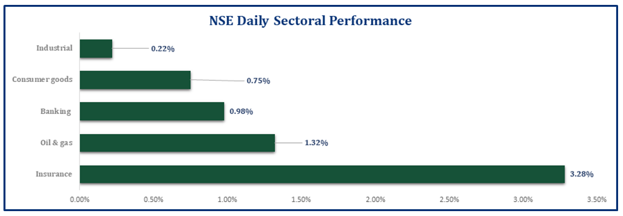 Equities Market Sustained Winning Streak...Market Capitalization Crossed N17tn mark