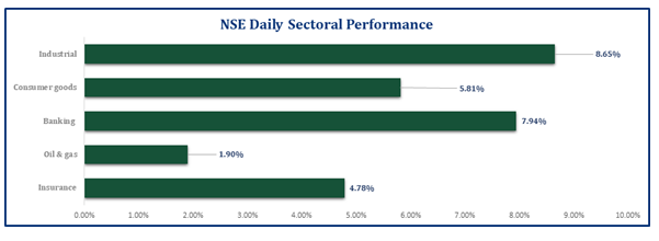 Equities Market recorded largest daily gain in five Years...ASI surged by 6.23% Brandspurng