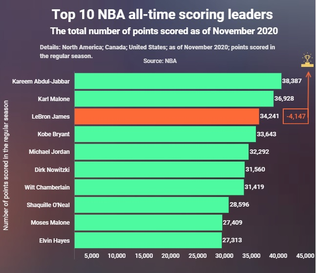 LeBron James can become NBA's all-time scoring leader by 2023 with 4,147 points away