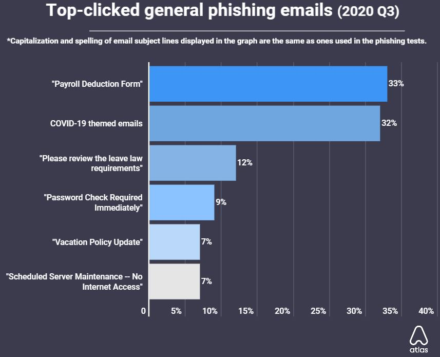 LinkedIn phishing scams most clicked with a 47% open rate in Q3 2020 Brandspurng3