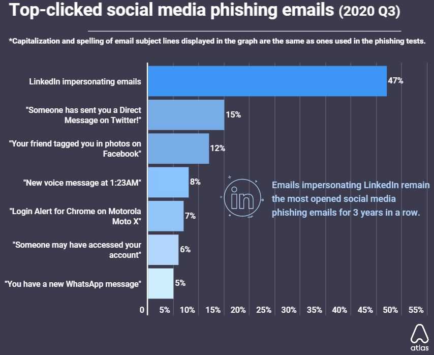 LinkedIn phishing scams most clicked with a 47% open rate in Q3 2020 bRANDSPURNG 2