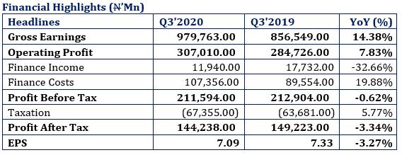 MTN Nigeria Revenue Driven By Surge in Data Revenue
