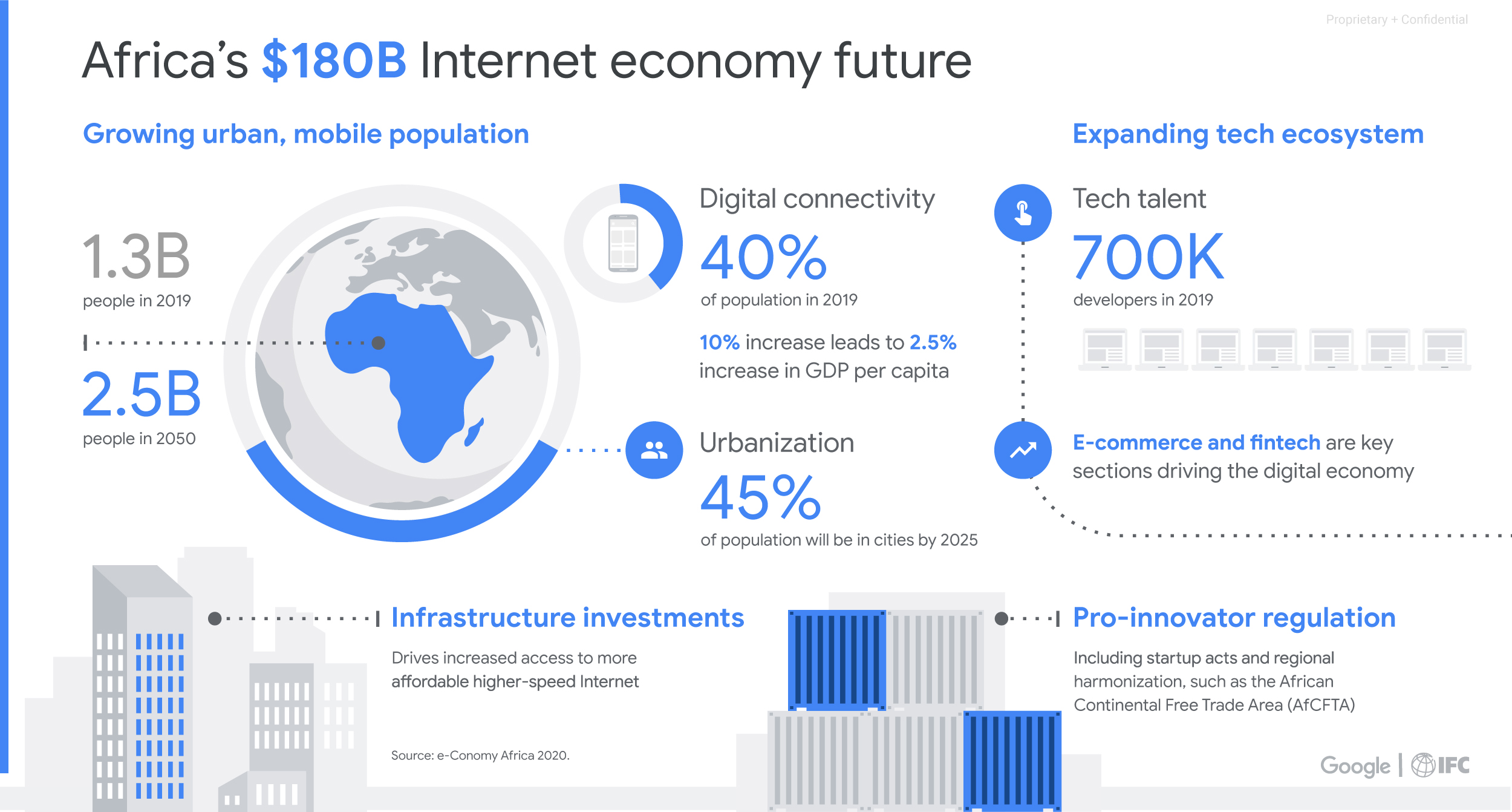 New Google-IFC report estimates Africa's Internet economy could be worth $180 billion by 2025