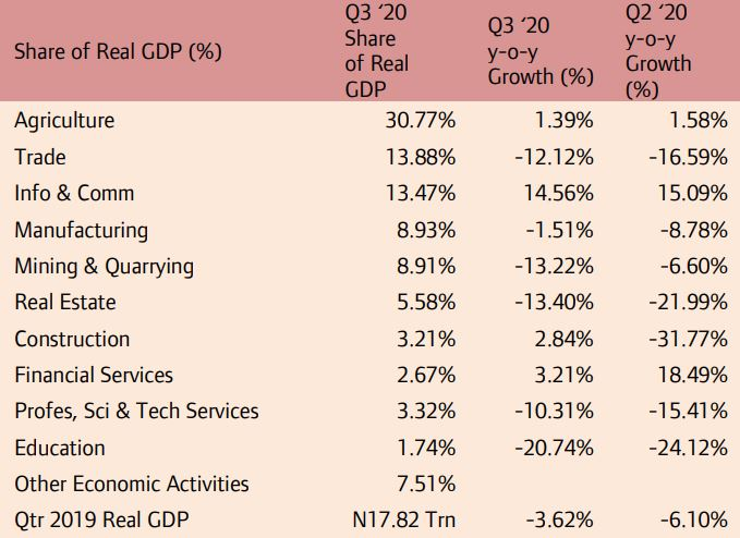 Nigeria Economy Slides into Recession; Albeit, Q3 2020 Real GDP Contraction Rate Eases to 3.62% Brandspurng2…