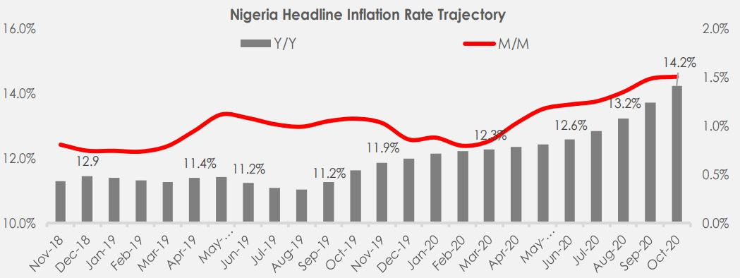 Nigeria's Inflation Rate climbs 14.23%, highest since Feb-2018 Brandspurng