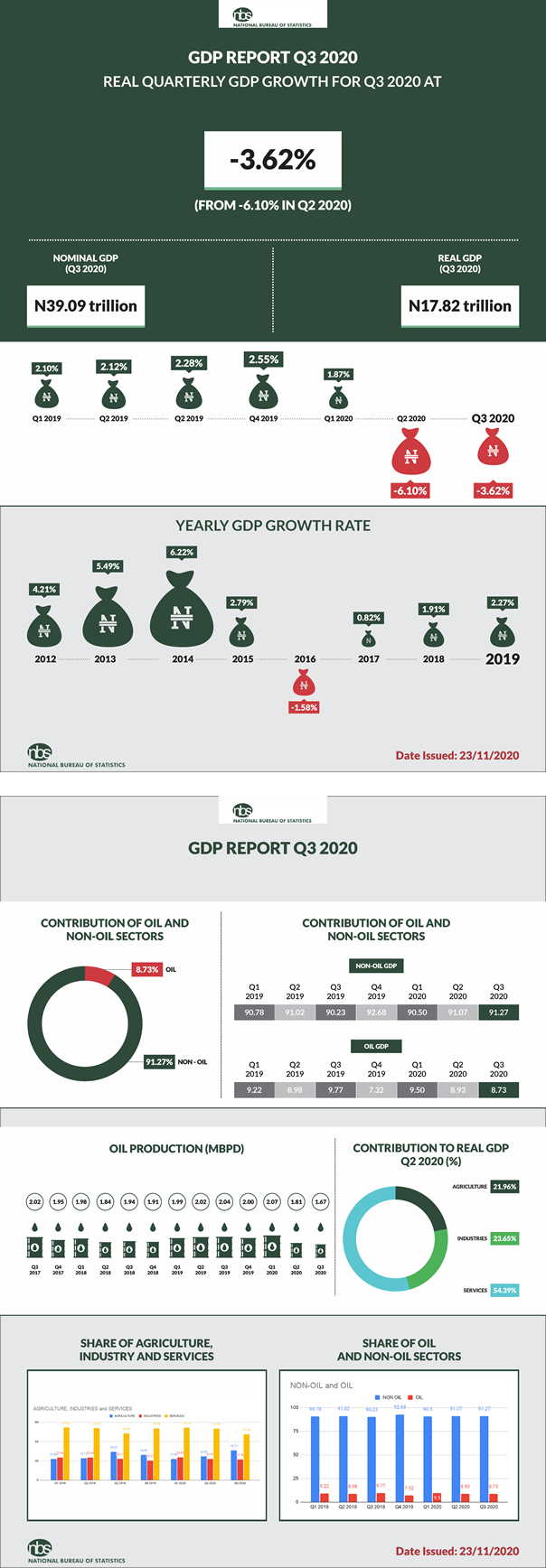 Nigeria's Real GDP Contracts by -3.62% in Q3 2020, Officially Slides into 2nd recession in 5 years Brandspurng2