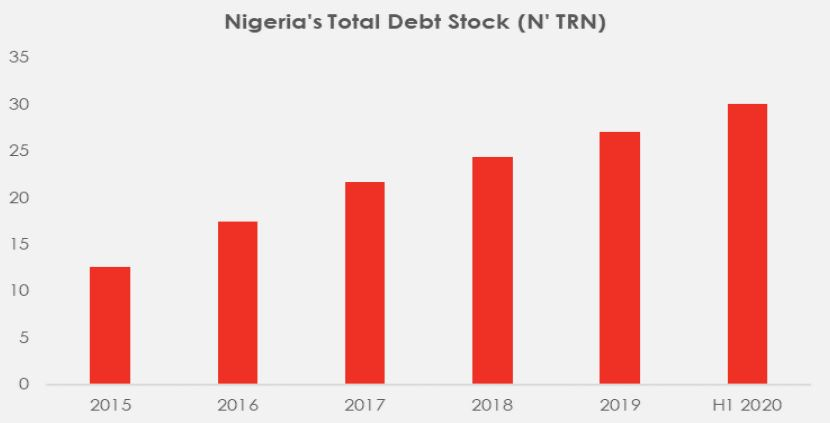 Nigeria's Rising debt profile Any way out Brandspurng
