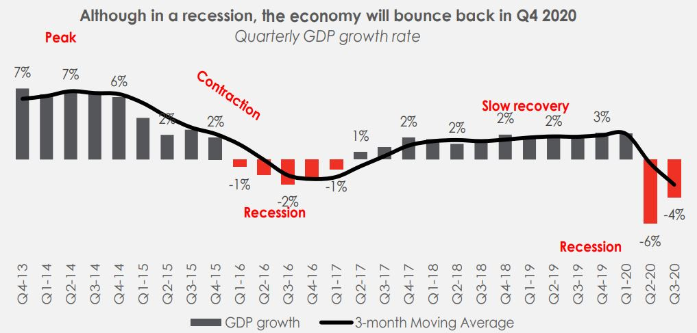 Nigeria's negative GDP improves to -3.6% Brandspurng