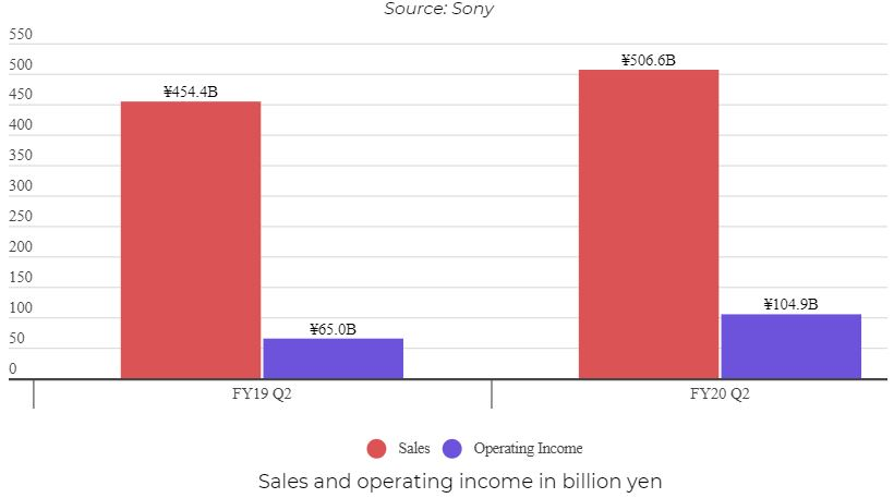 Sony's Annual Profit Forecast Up by 13% Following Impressive Q2 Gaming Performance