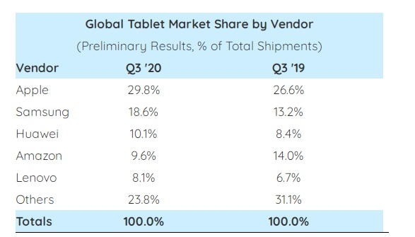 Tablet Market Growth Hits Seven Year High at 33% but How Long Can This Last?