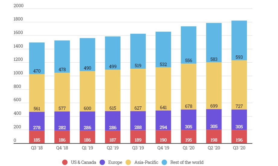 Top Four Social Networks Boast 8 Billion Active Users in Q3 2020