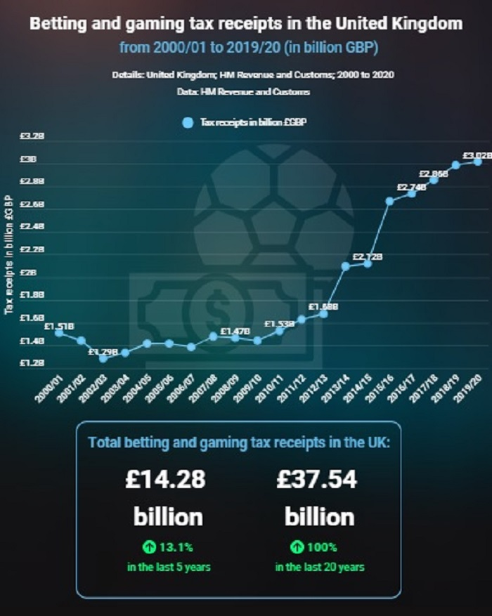 UK betting and gaming tax receipts hits ATH, tops £14 billion in last 5 years