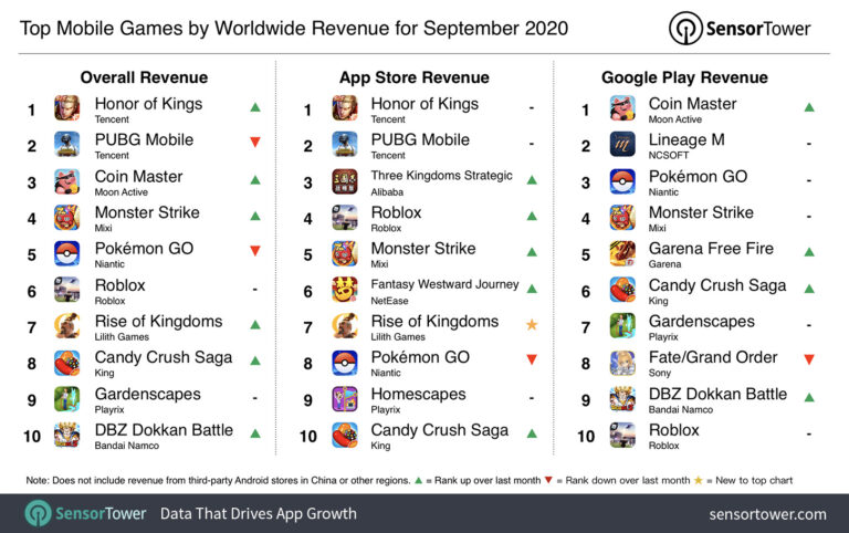 Video Game Revenue Tops $10.7 Billion in September 2020