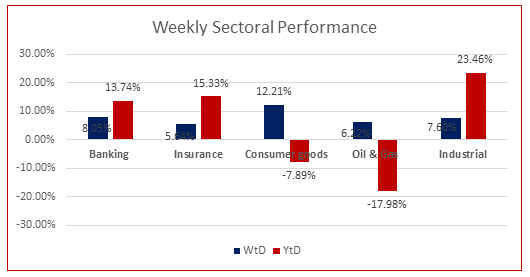 Weekly Market Review Investors Respond to 3rd Quarter Earnings...ASI up by 6.39% WoW Brandspurng