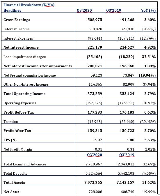 Zenith Bank Grew Revenue by 3.60%...N159bn PAT Generated Brandspurng