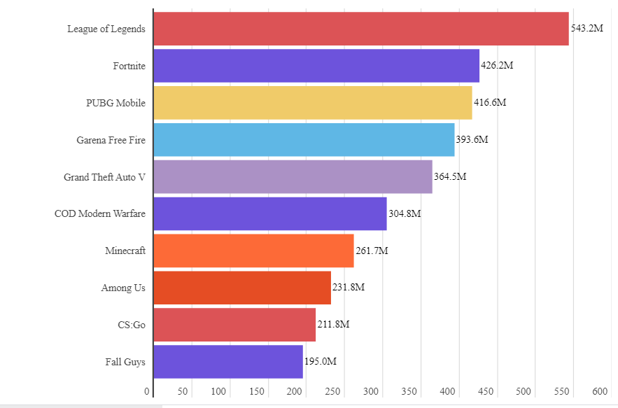 eSports Streaming Average Hours Watched Top 500 Million Weekly in Q3, Nearly Double Q3 2019