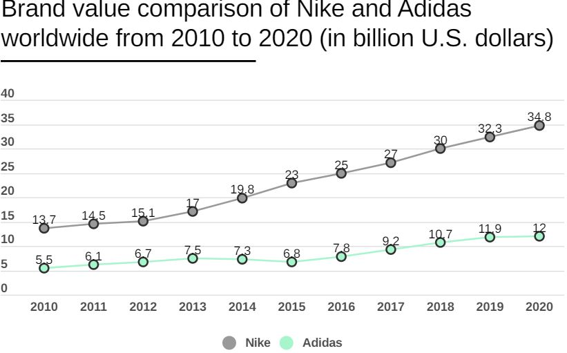 Adidas Lost €3.5B in YTD Revenue Amid COVID-19 Crisis, Market Cap Plunged by €2.3B in 2020