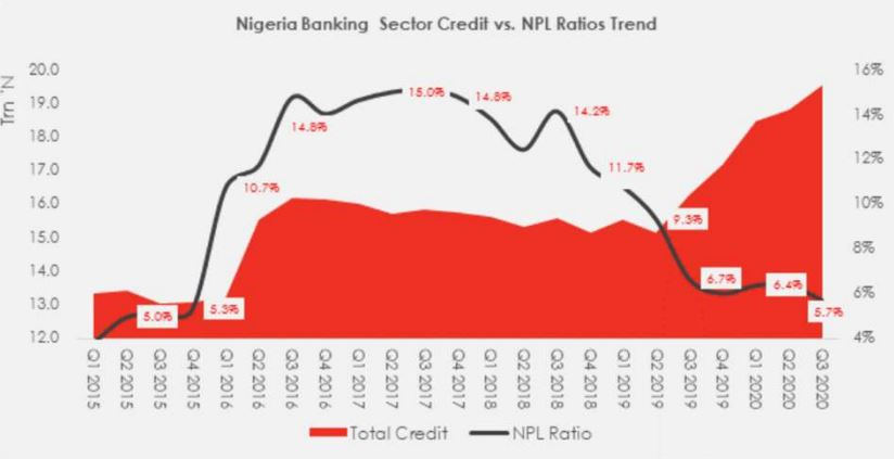 Credit creation garners pace in Q3 2020 Brandspurng