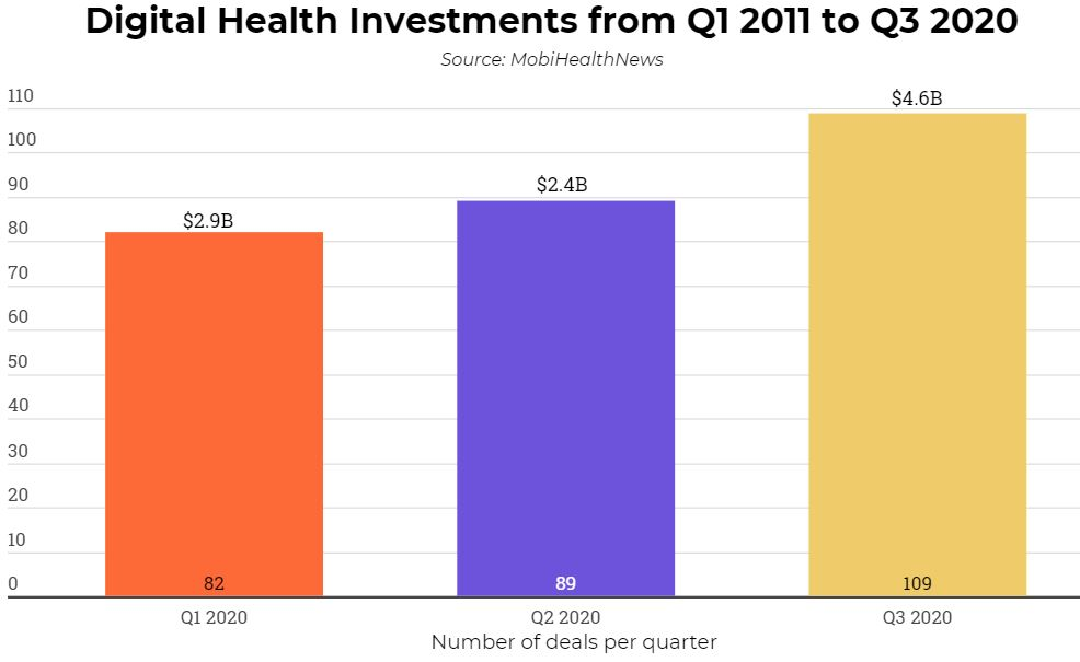 Digital Health Startups Receive Over $4.6 Billion in Q3 2020, Thrice Q3 2019 Investments3