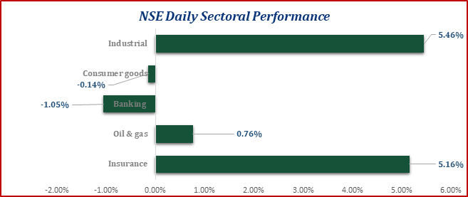 Equities Market Opens The Week on a Positive Note...ASI up by 1.74% Brandspurng
