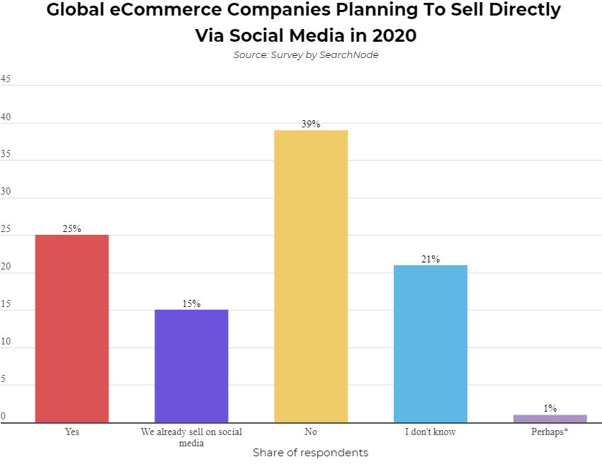 Global Social Commerce Market to Reach $604.5 Billion in 2027 Brandspurng