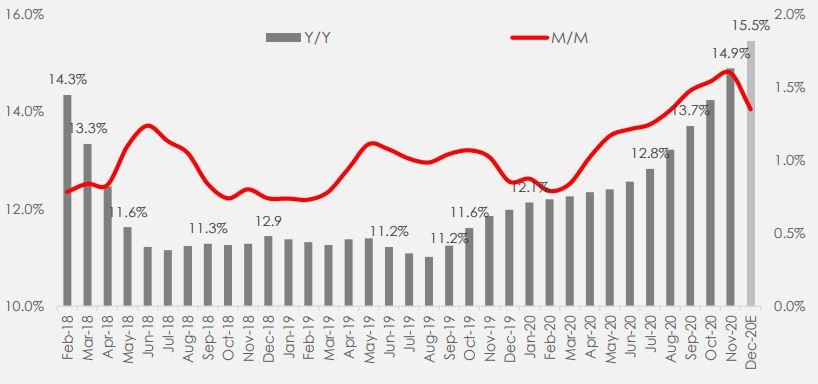 Headline Inflation Rate Jumps to 14.89% in November 2020 Brandspurng