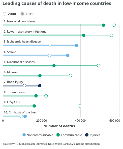 Here are the top 10 causes of death - WHO Brandspurng