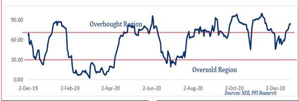 Investors Gained N1.05tn in One Week...ASI Advanced by 5.42% WoW Brandspurng