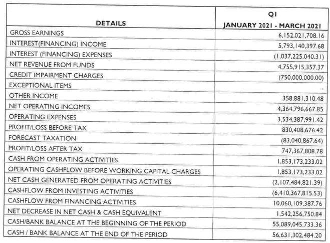 Jaiz Bank Predicts N747 Million Profit After Tax for Q1 2021 Brandspurng1