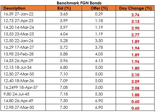 Market Outlook on The Special OMO Bills Tepid Market Appetite for Fixed Income Securities Brandspurng