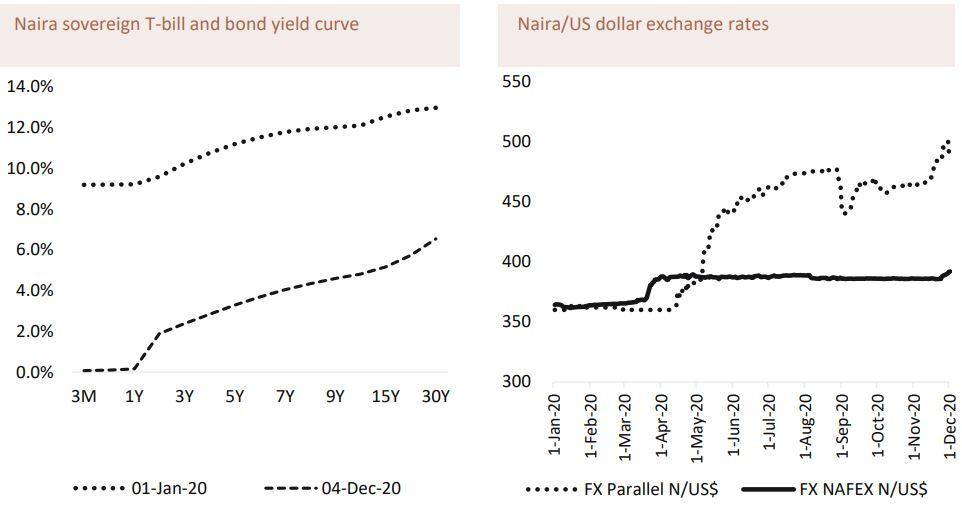 Nigeria Saving Interest rates Brandspurng