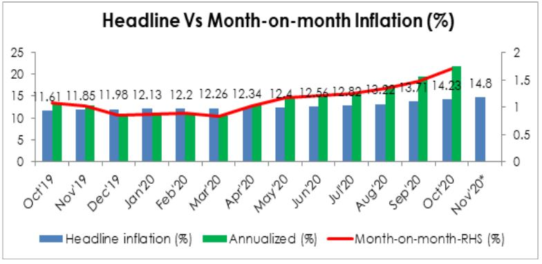 Nigeria's Inflation - galloping towards 15% Brandspurng