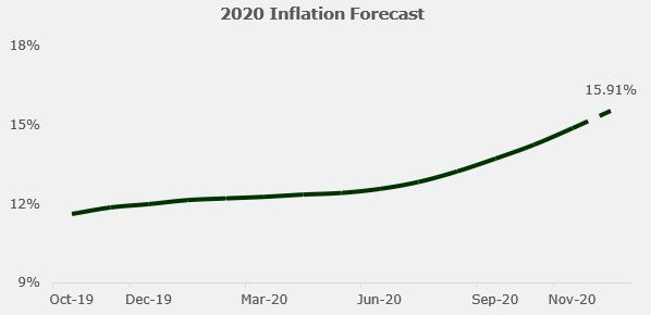 Nigeria's Inflation sustains sprint, rises to 14.89% y/y in November 2020