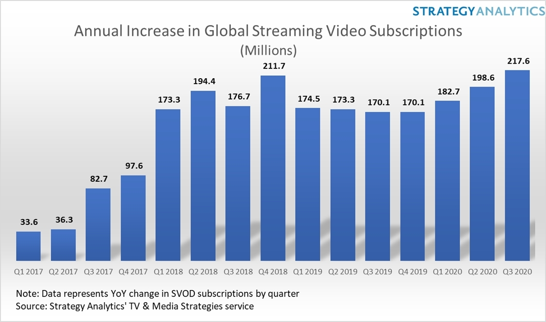 Video Streaming Subscription Growth Sets New Record As Disney+ And Pandemic Continue To Drive Demand