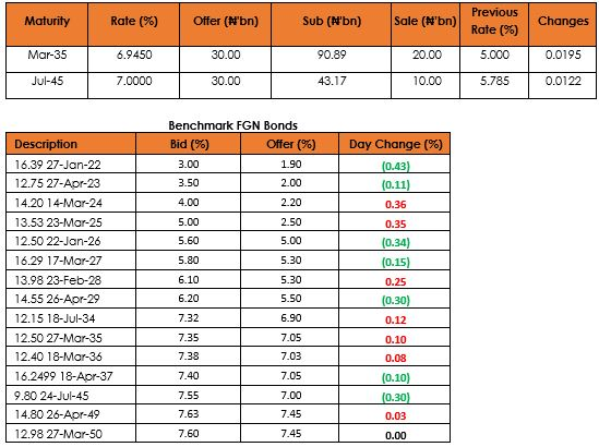 Weak Bond Auction as DMO Hiked Rate By An Average Of 158bps Brandspurng