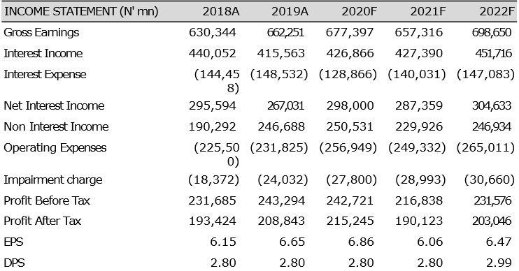 Zenith Bank Plc - Resilient Earnings Profile Amid Macroeconomic Headwinds Brandspurng2