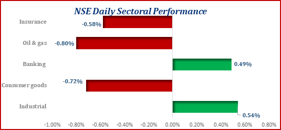 Domestic Stocks Opened the Week on a Positive Note...ASI Up by 21bps Brandspurng