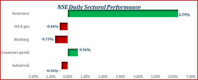 Fixed Income Market  The bond market continued  on a bearish note as yields advance across different maturities. Notably, the yield on the FGN-JAN-2026 and  FGN-JUL-2030 increased by 0.03% and 0.55% to 6.67% and 8.35%.  Treasury bills market traded on a quiet note with yield compressing by 0.03% for the 91-day maturities while that of the 182-day and 364-day remained stable at 0.5%. OBB & OVN rate compressed to 0.38% & 0.50%   Market Snapshot  Equities Closed on a Negative Note...ASI Declined by 7bps Today The bond market traded on a negative with yield advancing across tenors U.S. Stocks advanced on the hope of larger stimulus Oil Rises With Broader Market Rallying on Stimulus Hopes Naira was stable against the USD at the  parallel market to close at N475/$