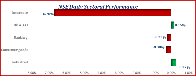 Equities Market Contract....ASI Went down by 12bps Brandspurng