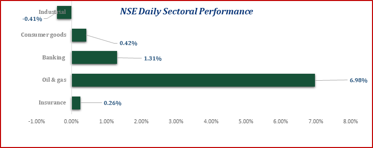 Equities Market Ended the Week on a Negative Note...ASI Down by 37bps WoW Brandspurng