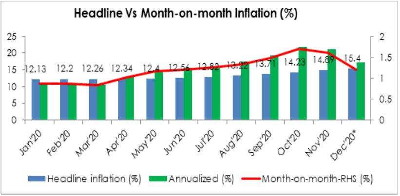 Headline Inflation To Continue Its Runaway Trend In December 2020 Brandspurng1