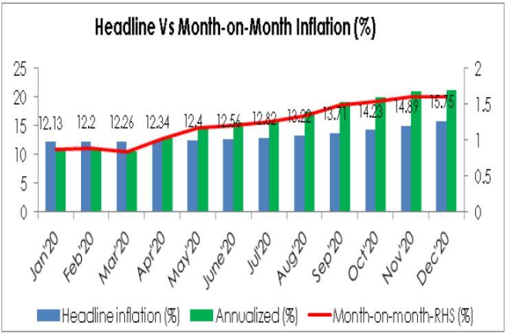Inflation Spikes Despite Harvest and Land Border Re-opening brandspurng