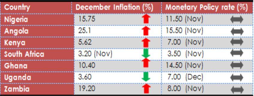 Inflation Spikes Despite Harvest and Land Border Re-opening brandspurng2