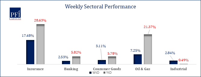 Investors Maintain Positive Sentiment in the Local Equities Market...ASI gained 2.63% Last Week Brandspurng